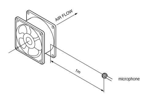 airflow acoustic measurement