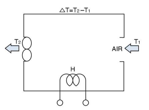 Airflow Calculation Visual