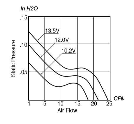 static pressure and air flow