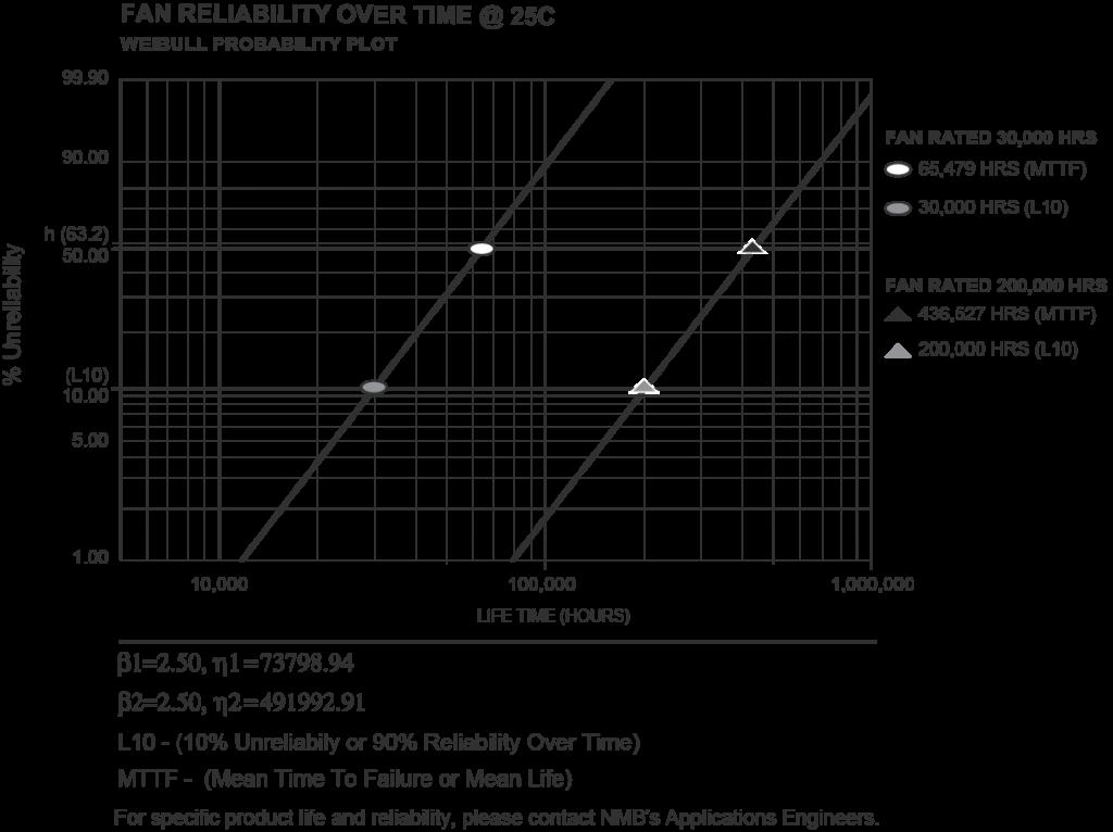 Life Experiment Data Using Arrhenius Weibull