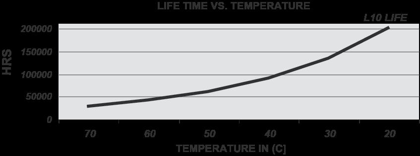 fan life and temperature diagram