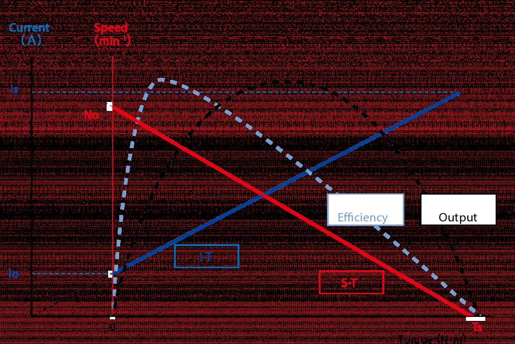 dc brush motor performance curve